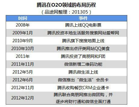 o2o10 2013年本地生活服务O2O创业投资盘点