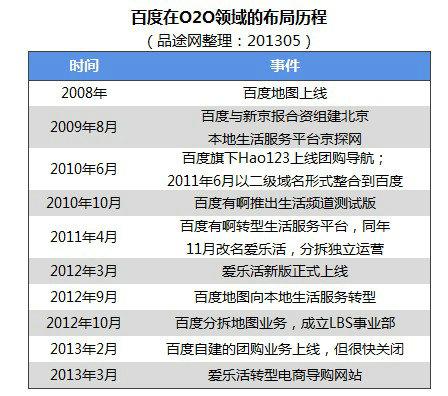 o2o11 2013年本地生活服务O2O创业投资盘点