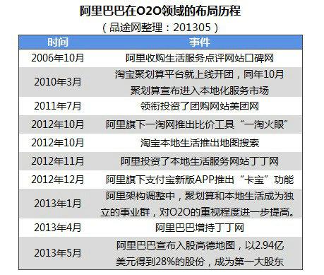 o2o9 2013年本地生活服务O2O创业投资盘点