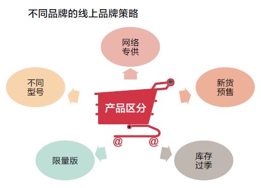 shitiqiye 实体企业转型电商常见误区
