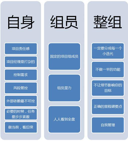 xiangmuguanli 项目管理心得分享