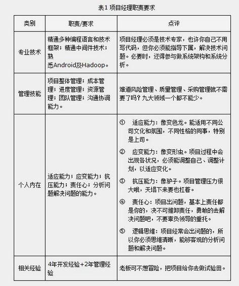 xiangmuguanli10 从程序员到项目经理(三)