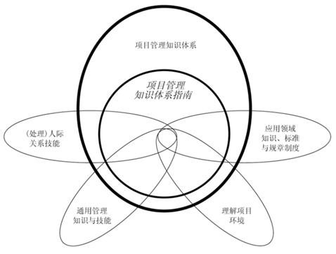 xiangmuguanli13 从程序员到项目经理(三)