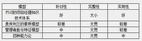 xiangmuguanli14 从程序员到项目经理(三)