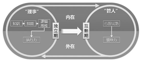 xiangmuguanli15 从程序员到项目经理(三)