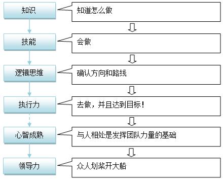 xiangmuguanli16 从程序员到项目经理(三)
