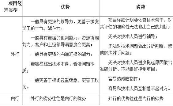 xiangmuguanli22 从程序员到项目经理(四)外行领导内行