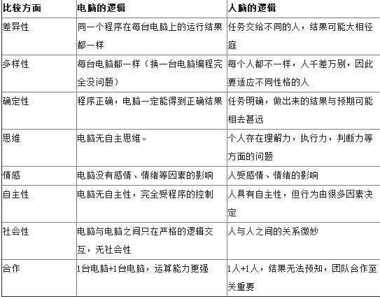xiangmuguanli28 从程序员到项目经理(六):懂电脑更要懂人脑