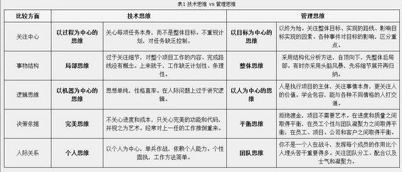 xiangmuguanli6 从程序员到项目经理(二)