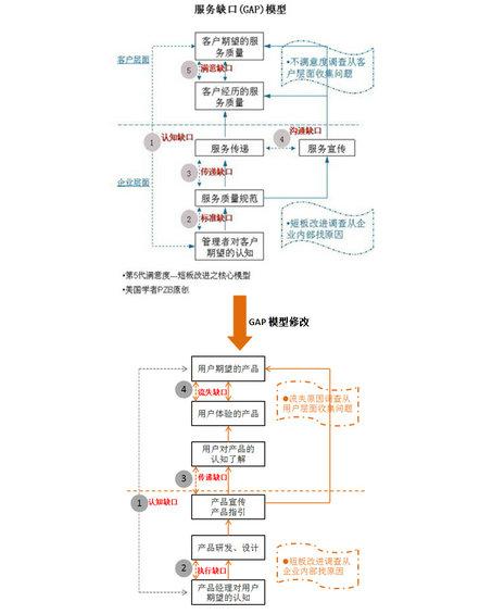 yonghu5 四步帮你分析用户流失原因