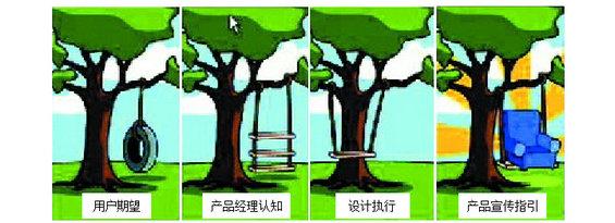 yonghu6 四步帮你分析用户流失原因