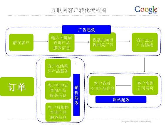 google15 如何利用Google工具+海关数据开发海外市场