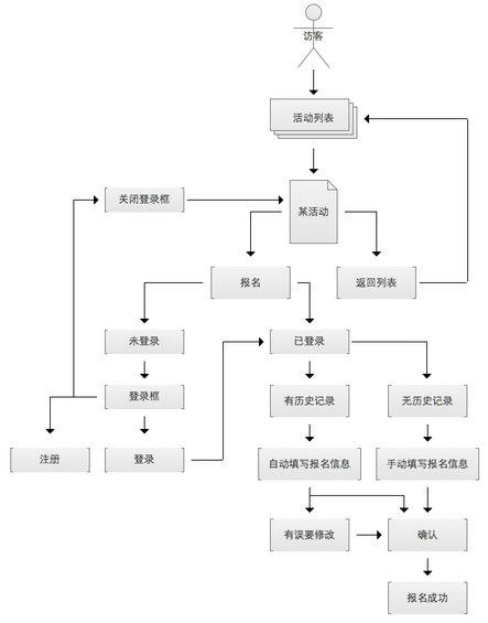 prd14 产品需求文档的写作(五)–用例文档(UML用例图、流程图)