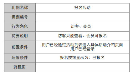 prd15 产品需求文档的写作(五)–用例文档(UML用例图、流程图)