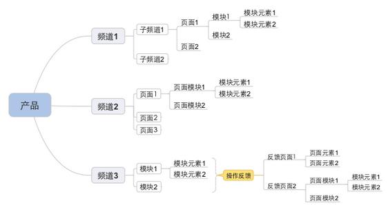 prd3 产品需求文档的写作(二) – 梳理需求(产品结构图和用户流程图)