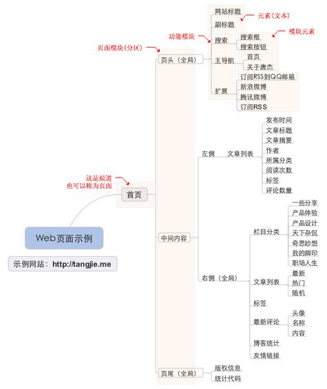 prd5 产品需求文档的写作(二) – 梳理需求(产品结构图和用户流程图)