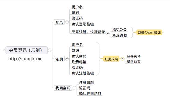 prd6 产品需求文档的写作(二) – 梳理需求(产品结构图和用户流程图)