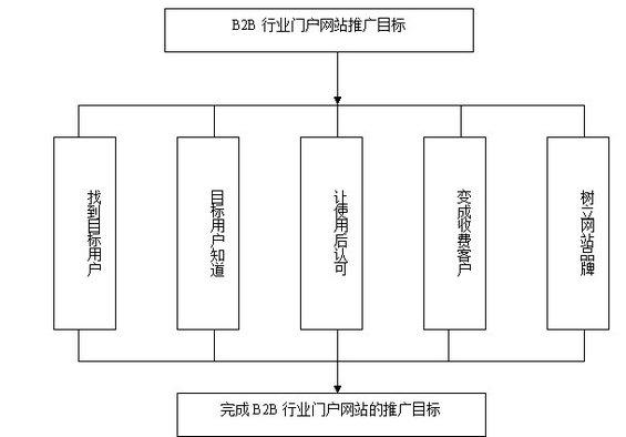 wangzhantuiguang 第一章:B2B行业门户营销推广基础知识(一)