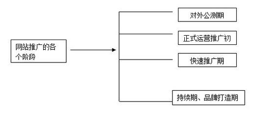 wangzhantuiguang1 第一章:B2B行业门户营销推广基础知识(二)
