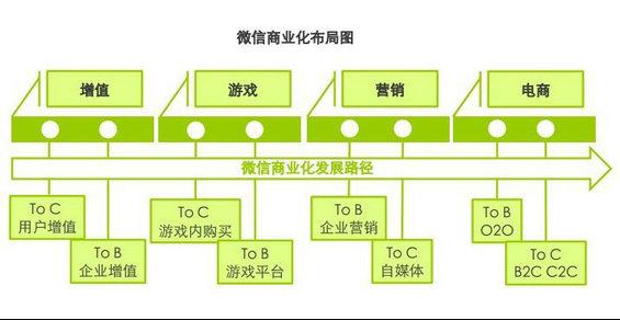 weixinshangyehua 微信商业化模式探讨