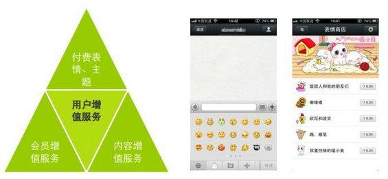 weixinshangyehua1 微信商业化模式探讨