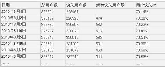 yonghuhuoyue2 网站的活跃用户与流失用户