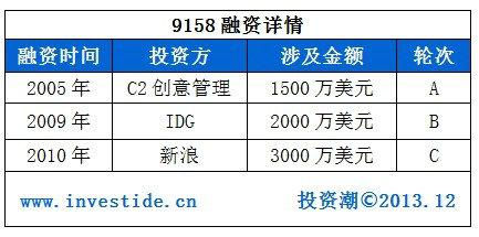 91581 2014年哪些互联网公司会在海外上市?