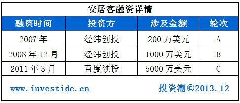 anjuke1 2014年哪些互联网公司会在海外上市?