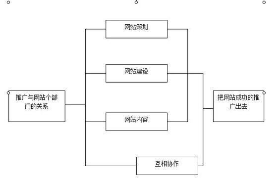 b2btuiguang 第一章:B2B行业门户营销推广基础知识(四)