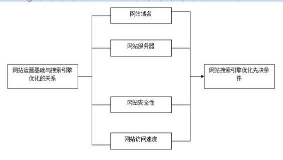 b2btuiguang3 第二章:搜索引擎优化推广之网站建设(一)