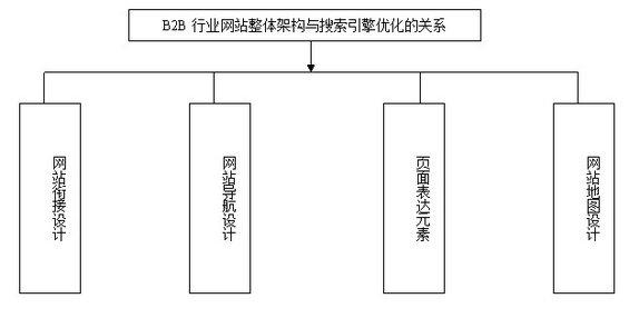 b2btuiguang4 第二章:搜索引擎优化推广之网站建设(二)