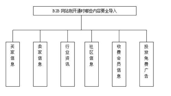 b2bwangzhan3 第三章搜索引擎优化推广之内容建设(一)