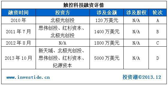 chukong1 2014年哪些互联网公司会在海外上市?