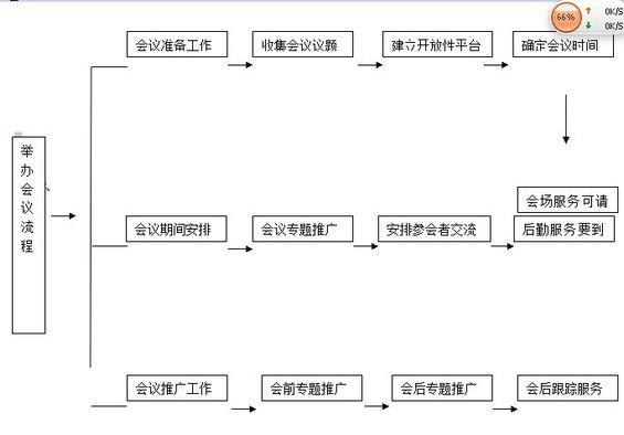 huiyi22 第九章 通过线下活动推广网站