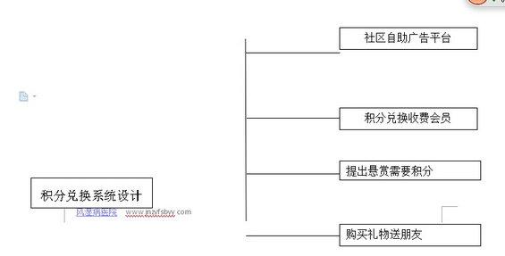 jifenduihuan 第十章 建立优秀机制让用户主动推广