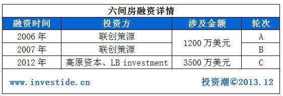 liujianfang1 2014年哪些互联网公司会在海外上市?
