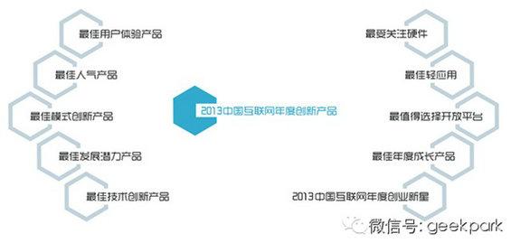 中国互联网创新产品评选