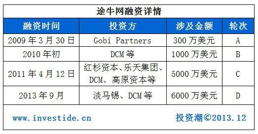 tuniu1 2014年哪些互联网公司会在海外上市?