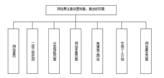 wangzhantuiguang5 第二章:搜索引擎优化推广之网站建设(三)