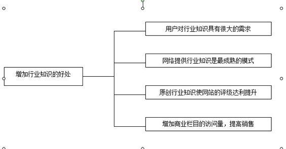 wangzhantuiguang7 第三章 搜索引擎优化推广之内容建设(三)