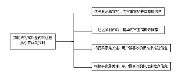 wangzhantuiguang8 第三章 搜索引擎优化推广之内容建设(四)