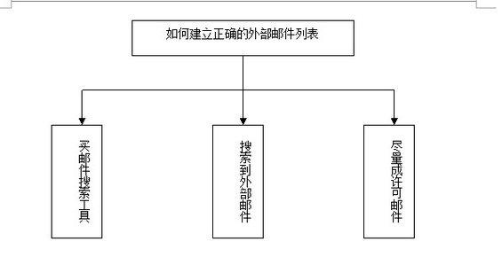 youjian1 第四章 以用户需求为导向的多种方式结合的邮件营销推广(一)