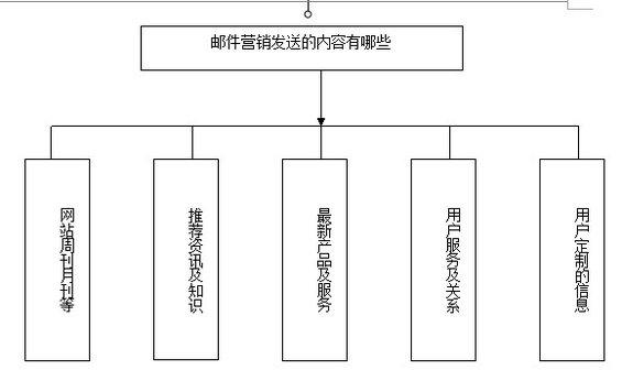 youjian3 第四章 以用户需求为导向的多种方式结合的邮件营销推广(二)