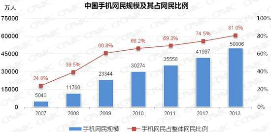 97712509 中国手机网民规模达5亿 年增长8009万人