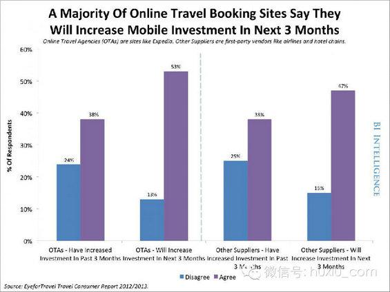 zaixianlvyou16 移动互联网正如何改变旅游业?