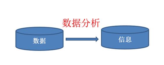 shujufenxi1 数据分析的五大思维方式