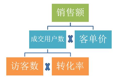 shujufenxi4 数据分析的五大思维方式