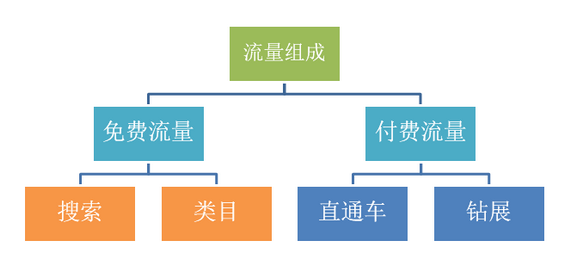 shujufenxi5 数据分析的五大思维方式