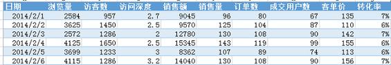 shujufenxi6 数据分析的五大思维方式