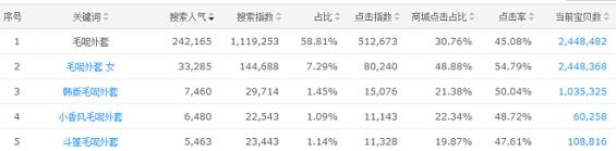 shujufenxi7 数据分析的五大思维方式